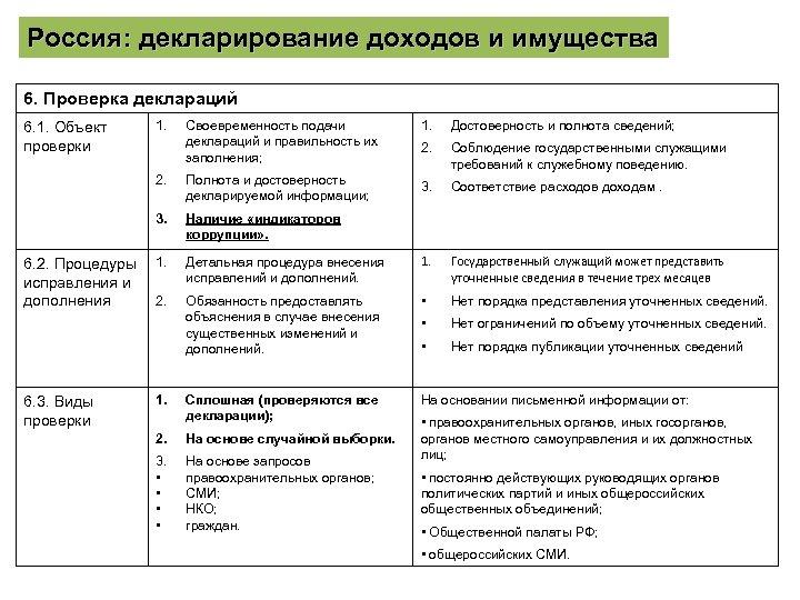 Россия: декларирование доходов и имущества 6. Проверка деклараций 6. 3. Виды проверки 1. Достоверность