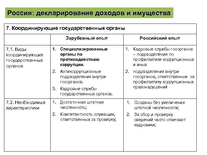 Россия: декларирование доходов и имущества 7. Координирующие государственные органы Зарубежный опыт Российский опыт 1.