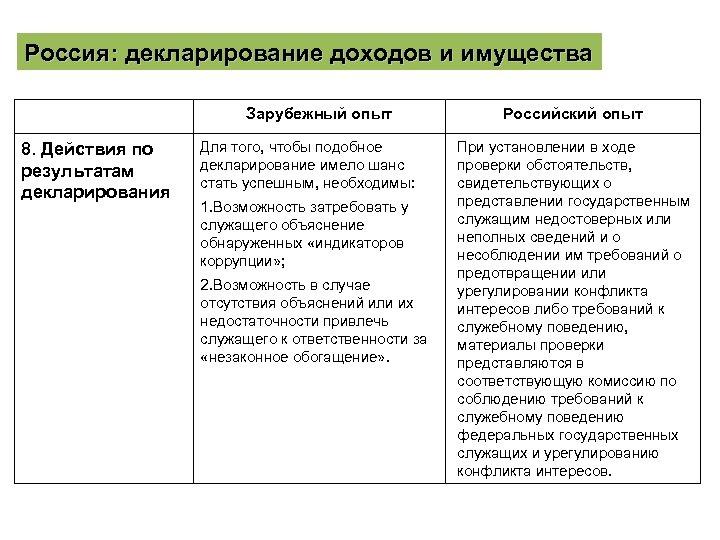 Россия: декларирование доходов и имущества Зарубежный опыт 8. Действия по результатам декларирования Для того,