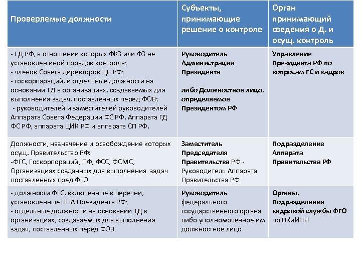 Субъекты, принимающие решение о контроле Орган принимающий сведения о Д. и осущ. контроль -
