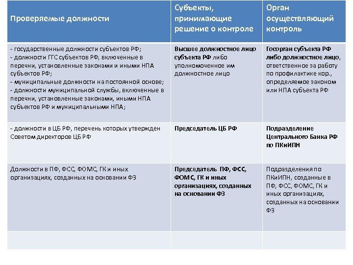 Субъекты, принимающие решение о контроле Орган осуществляющий контроль - государственные должности субъектов РФ; -