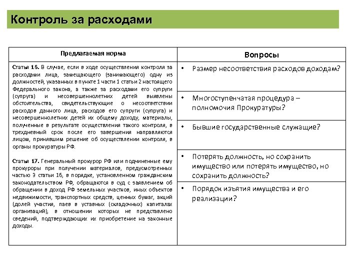 Контроль за расходами Вопросы Предлагаемая норма Статья 16. В случае, если в ходе осуществления