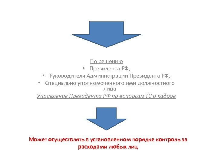По решению • Президента РФ, • Руководителя Администрации Президента РФ, • Специально уполномоченного ими