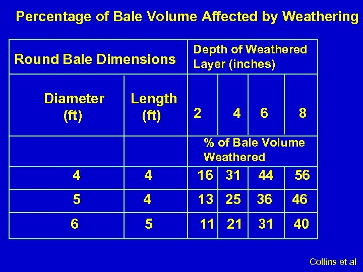 Percentage of Bale Volume Affected by Weathering Round Bale Dimensions Diameter (ft) Length (ft)