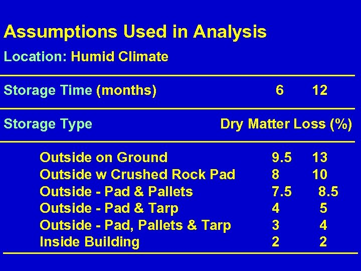 Assumptions Used in Analysis Location: Humid Climate Storage Time (months) Storage Type 6 12