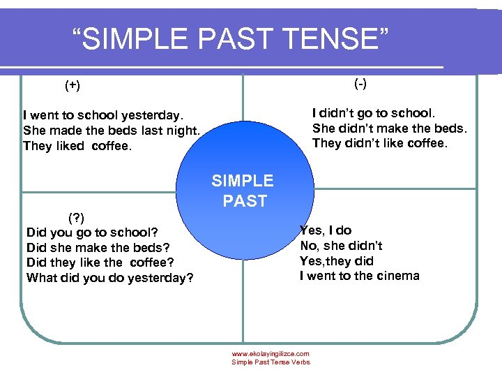 """SIMPLE PAST TENSE"" (-) (+) I didn't go to school. She didn't make the"