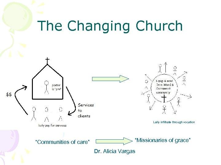 """The Changing Church Laity infiltrate through vocation """"Communities of care"""" """"Missionaries of grace"""" Dr."""