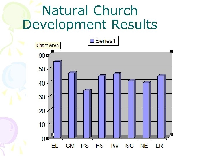 Natural Church Development Results