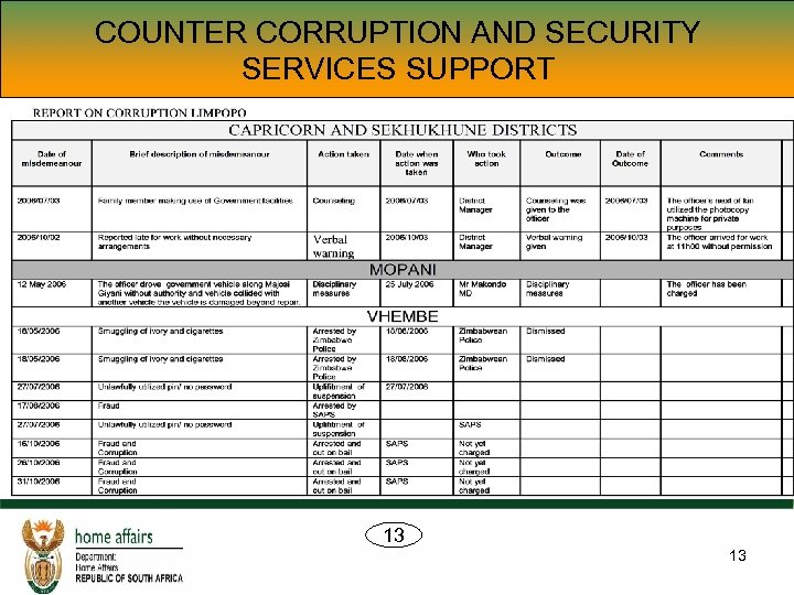 COUNTER CORRUPTION AND SECURITY SERVICES SUPPORT 13 13