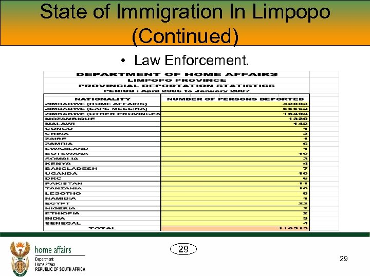 State of Immigration In Limpopo (Continued) • Law Enforcement. 29 29