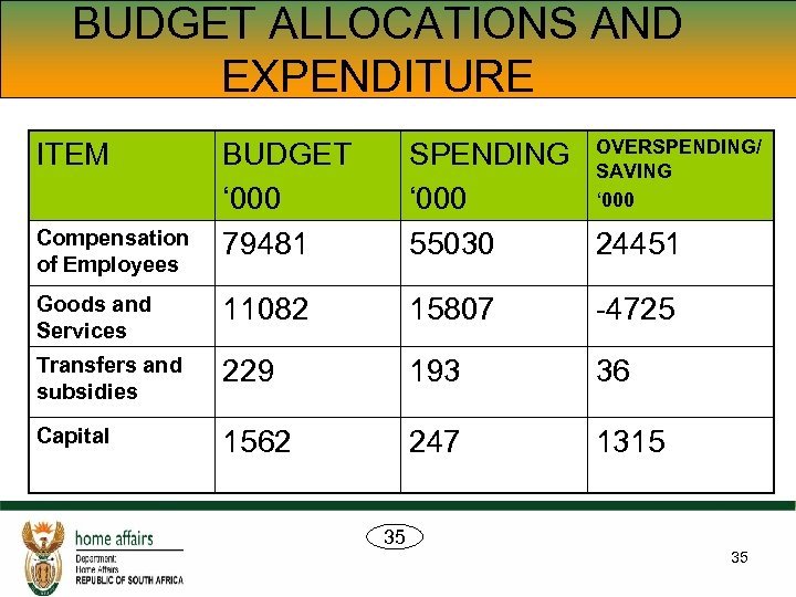 BUDGET ALLOCATIONS AND EXPENDITURE BUDGET ' 000 79481 SPENDING OVERSPENDING/ SAVING ' 000 55030