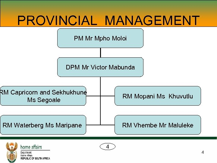 PROVINCIAL MANAGEMENT PM Mr Mpho Moloi DPM Mr Victor Mabunda RM Capricorn and Sekhukhune