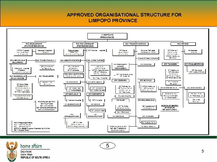 APPROVED ORGANISATIONAL STRUCTURE FOR LIMPOPO PROVINCE 5 5