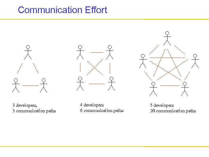Communication Effort 3 developers, 3 communication paths 4 developers 6 communication paths 5 developers
