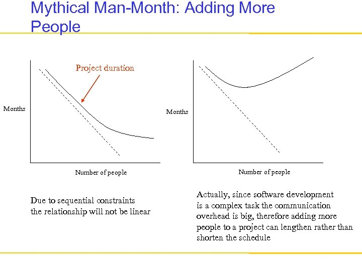 Mythical Man-Month: Adding More People Project duration Months Number of people Due to sequential