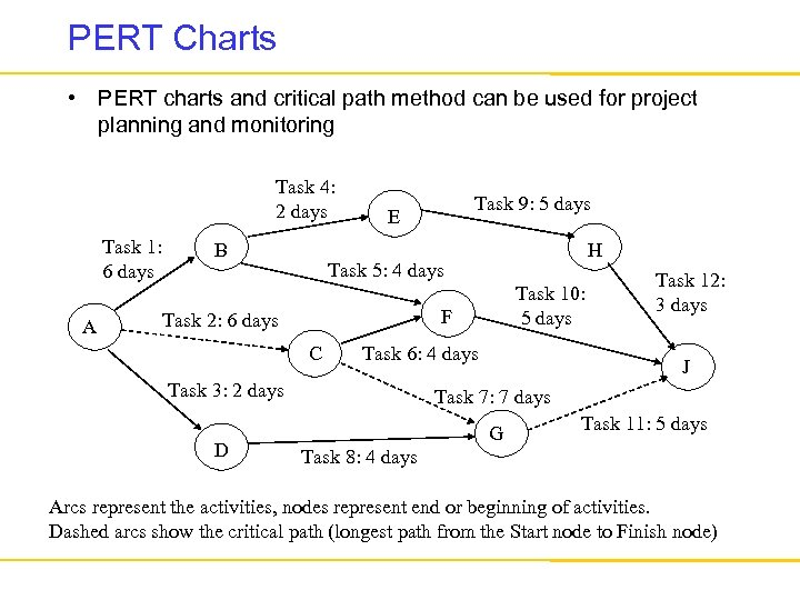PERT Charts • PERT charts and critical path method can be used for project