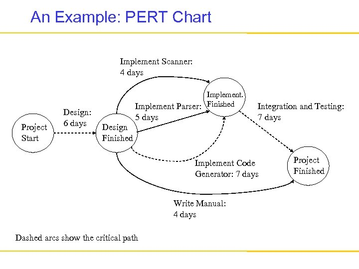 An Example: PERT Chart Implement Scanner: 4 days Project Start Design: 6 days Implement