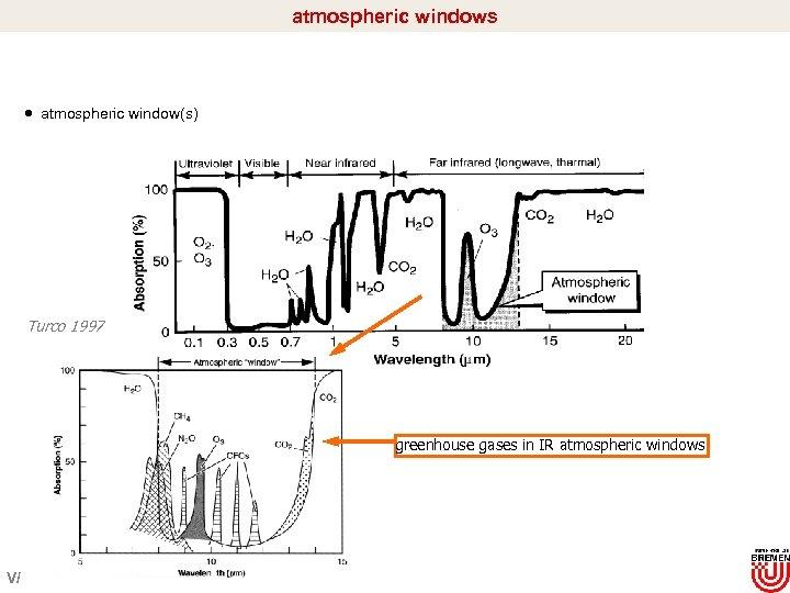 atmospheric windows atmospheric window(s) Turco 1997 greenhouse gases in IR atmospheric windows V/
