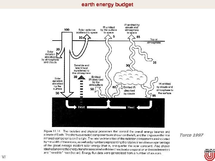 earth energy budget Turco 1997 V/