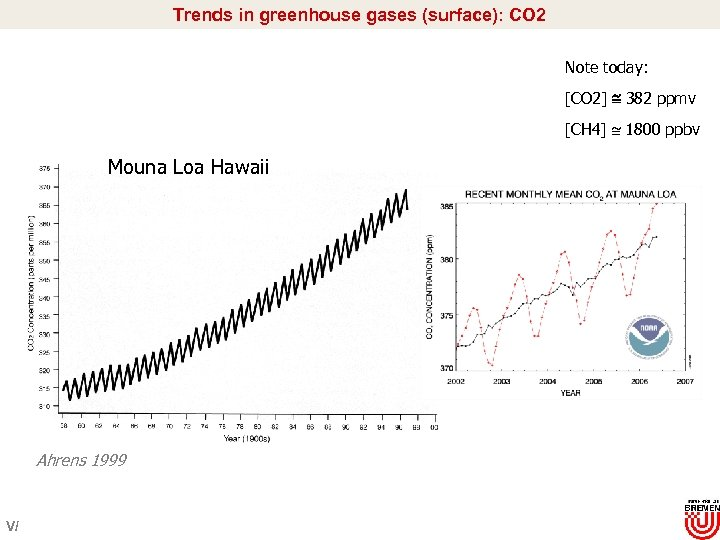 Trends in greenhouse gases (surface): CO 2 Note today: [CO 2] 382 ppmv [CH