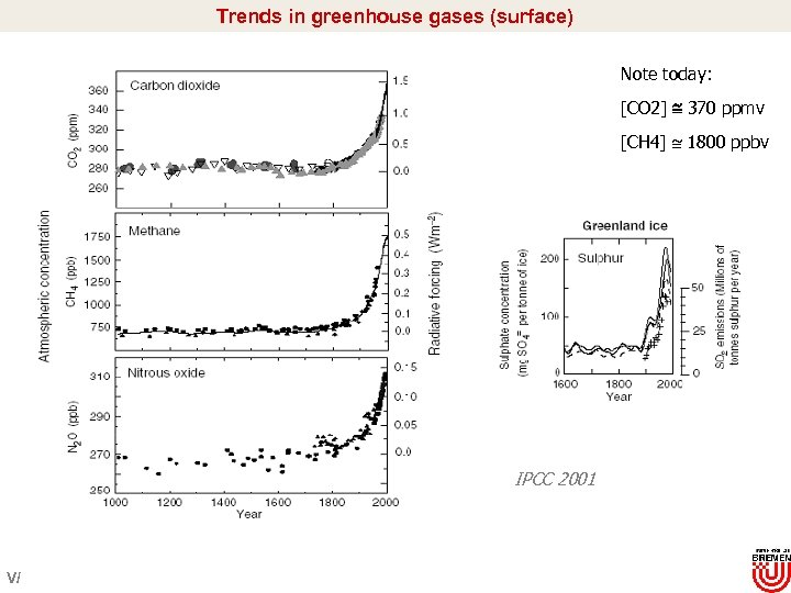 Trends in greenhouse gases (surface) Note today: [CO 2] 370 ppmv [CH 4] 1800