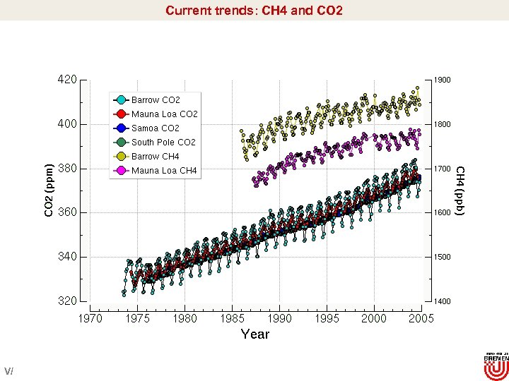 Current trends: CH 4 and CO 2 V/