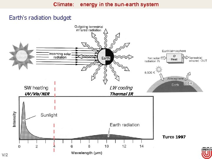 Climate: energy in the sun-earth system Earth's radiation budget SW heating LW cooling UV/Vis/NIR