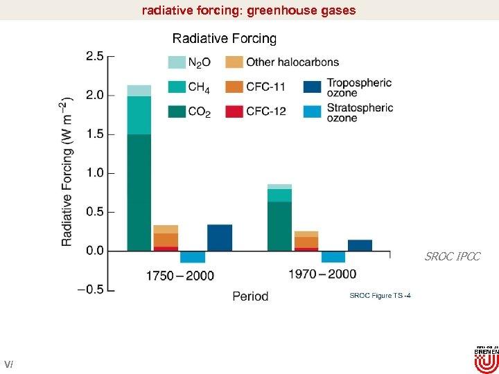 radiative forcing: greenhouse gases SROC IPCC V/