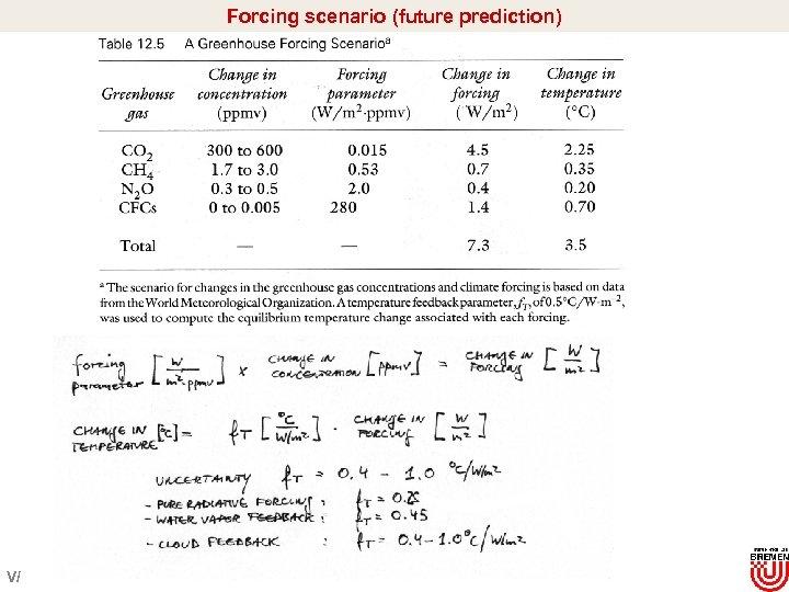 Forcing scenario (future prediction) Turco 1997 V/
