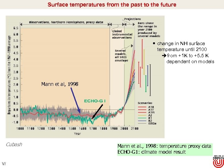Surface temperatures from the past to the future change in NH surface temperature until