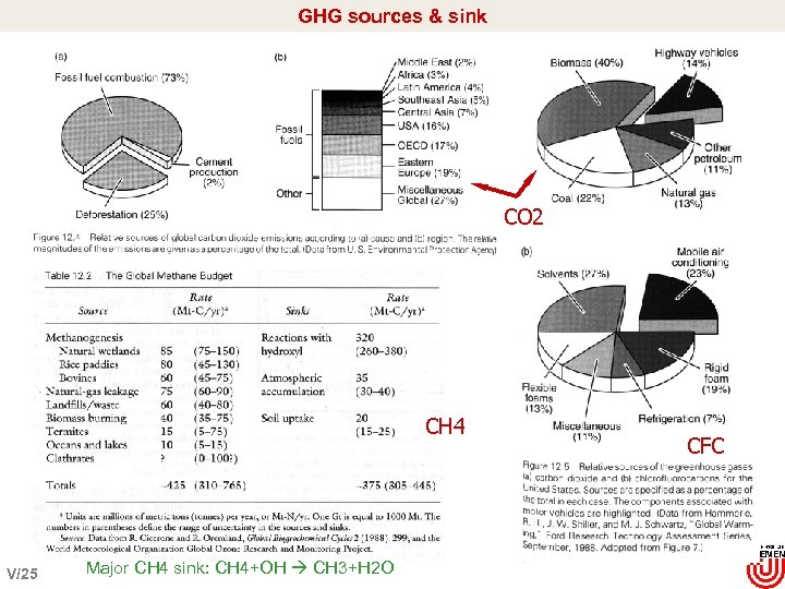 GHG sources & sink CO 2 CH 4 V/25 Major CH 4 sink: CH