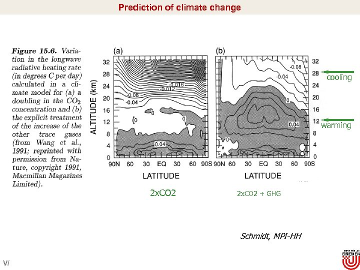 Prediction of climate change cooling warming 2 x. CO 2 + GHG Schmidt, MPI-HH