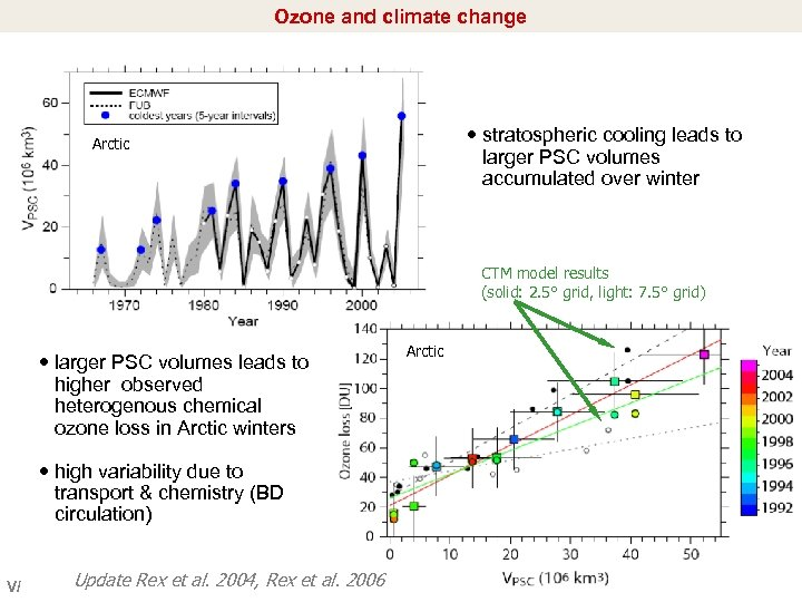 Ozone and climate change stratospheric cooling leads to larger PSC volumes accumulated over winter
