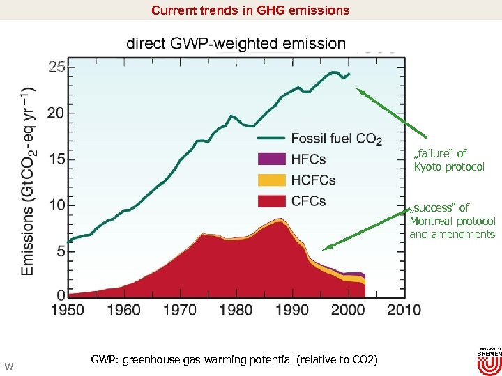 "Current trends in GHG emissions ""failure"" of Kyoto protocol ""success"" of Montreal protocol and"