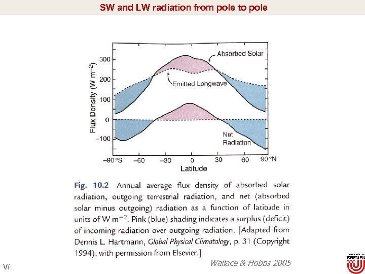 SW and LW radiation from pole to pole V/ Wallace & Hobbs 2005