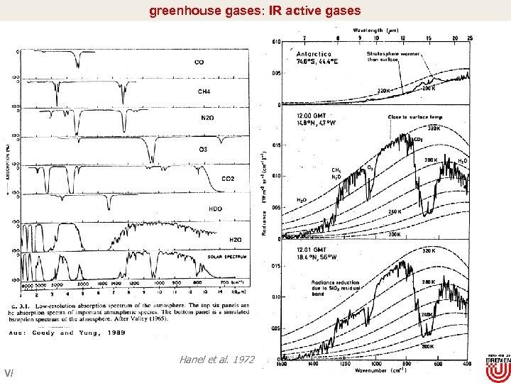 greenhouse gases: IR active gases Hanel et al. 1972 V/