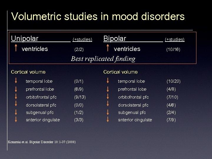 Volumetric studies in mood disorders Unipolar ventricles (+studies) (2/2) Bipolar ventricles (+studies) (10/16) Best
