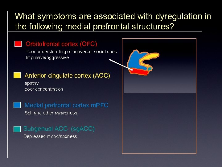 What symptoms are associated with dyregulation in the following medial prefrontal structures? Orbitofrontal cortex