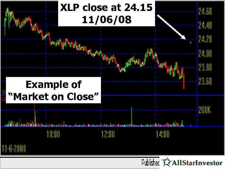 "XLP close at 24. 15 11/06/08 Example of ""Market on Close"""