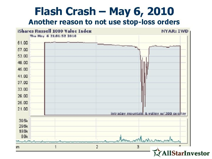 Flash Crash – May 6, 2010 Another reason to not use stop-loss orders