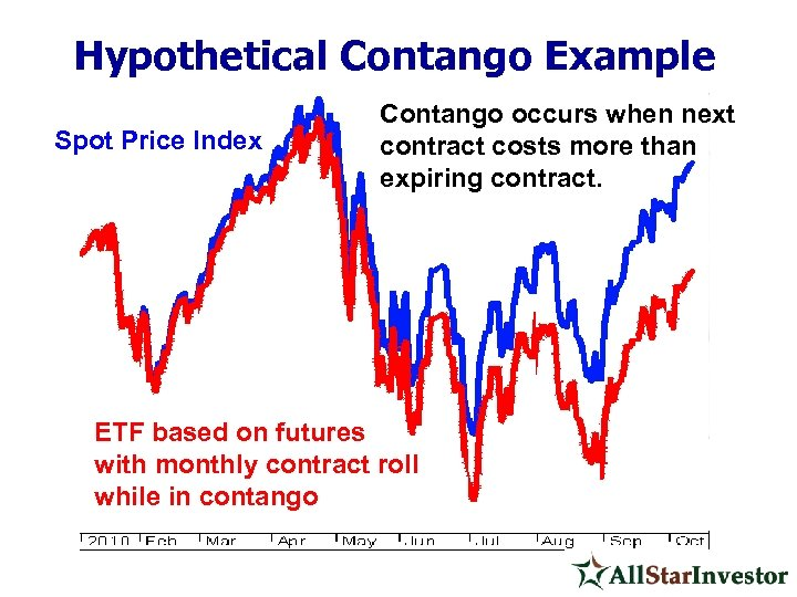 Hypothetical Contango Example Spot Price Index Contango occurs when next contract costs more than