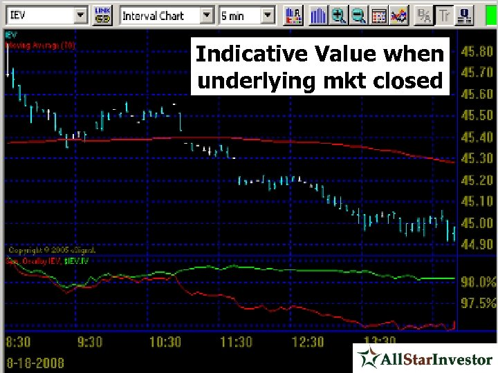 Indicative Value when underlying mkt closed