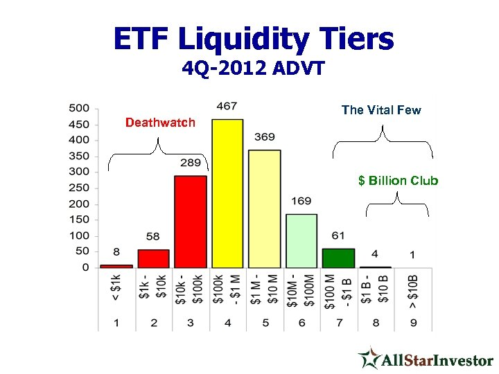 ETF Liquidity Tiers 4 Q-2012 ADVT Deathwatch The Vital Few $ Billion Club