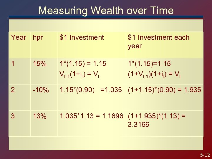 Measuring Wealth over Time Year hpr $1 Investment each year 1 15% 1*(1. 15)
