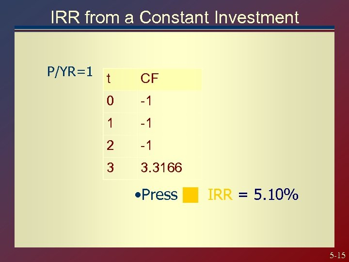 IRR from a Constant Investment P/YR=1 t CF 0 -1 1 -1 2 -1