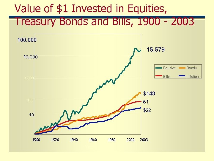 Value of $1 Invested in Equities, Treasury Bonds and Bills, 1900 - 2003 100,