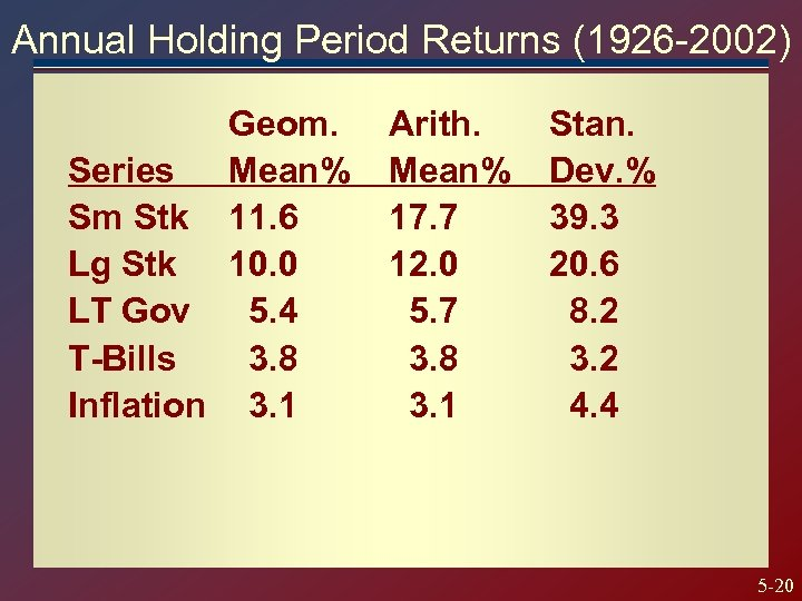 Annual Holding Period Returns (1926 -2002) Geom. Series Mean% Sm Stk 11. 6 Lg