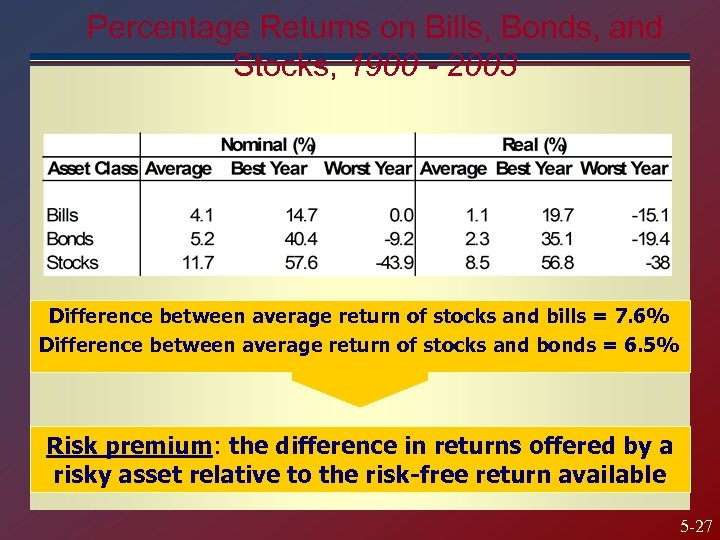 Percentage Returns on Bills, Bonds, and Stocks, 1900 - 2003 Difference between average return