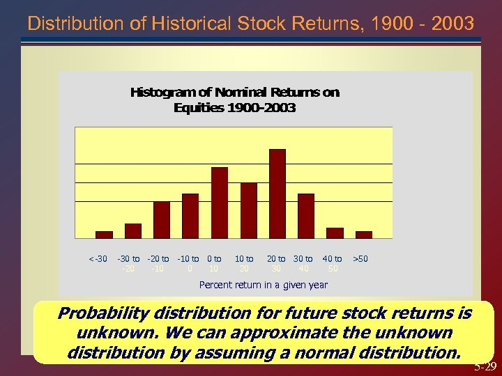 Distribution of Historical Stock Returns, 1900 - 2003 <-30 to -20 to -10 to
