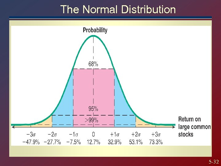The Normal Distribution 5 -32